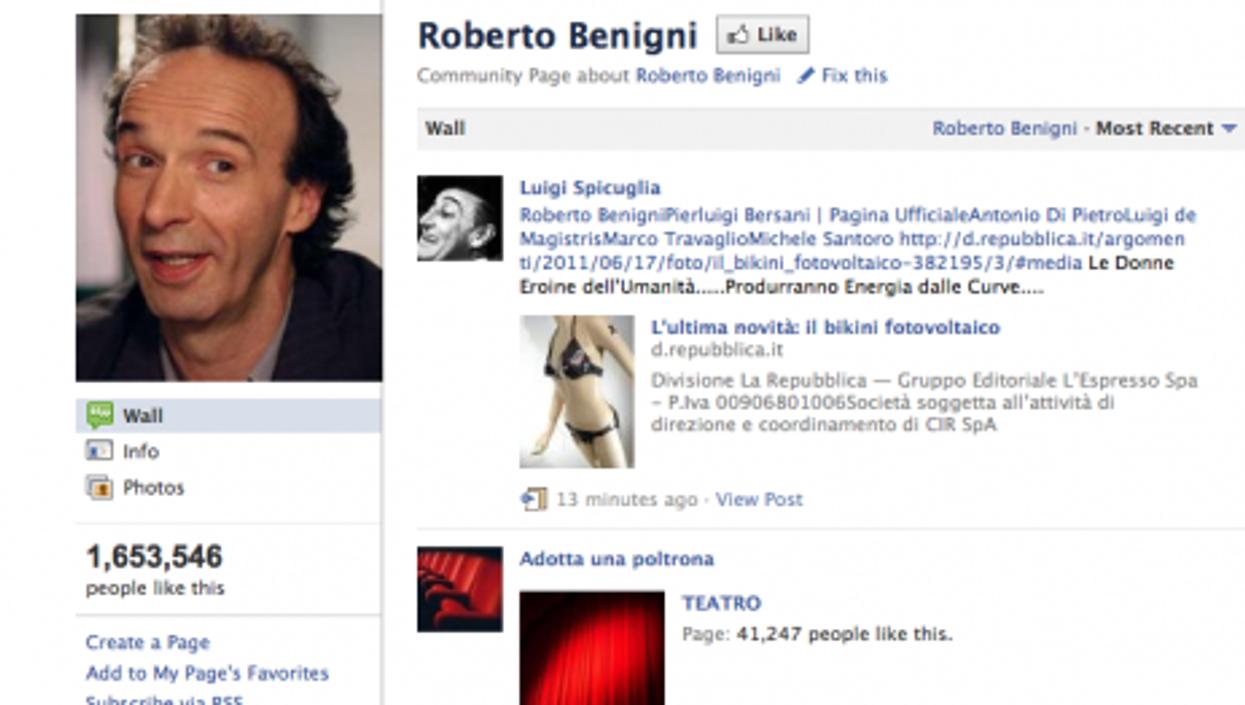 Italian comedian and director Roberto Begnini has 1.6 million Facebook fans